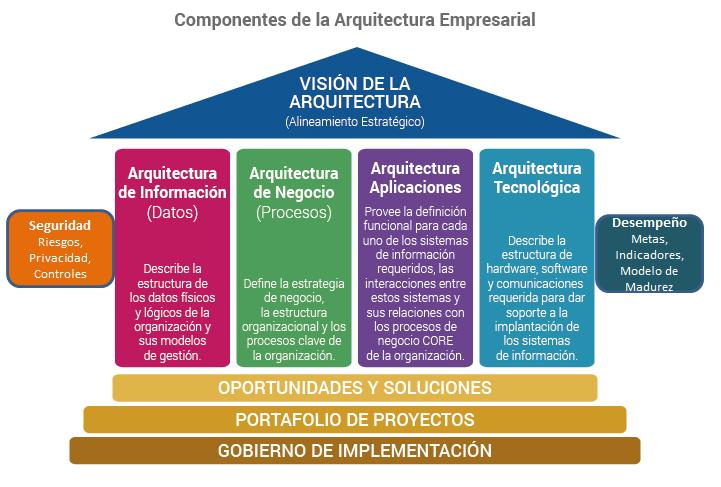 1 0 Introducci N Arquitectura De Gobierno