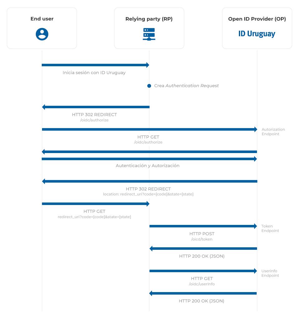 ID Uruguay - Integración con OpenID Connect - wiki